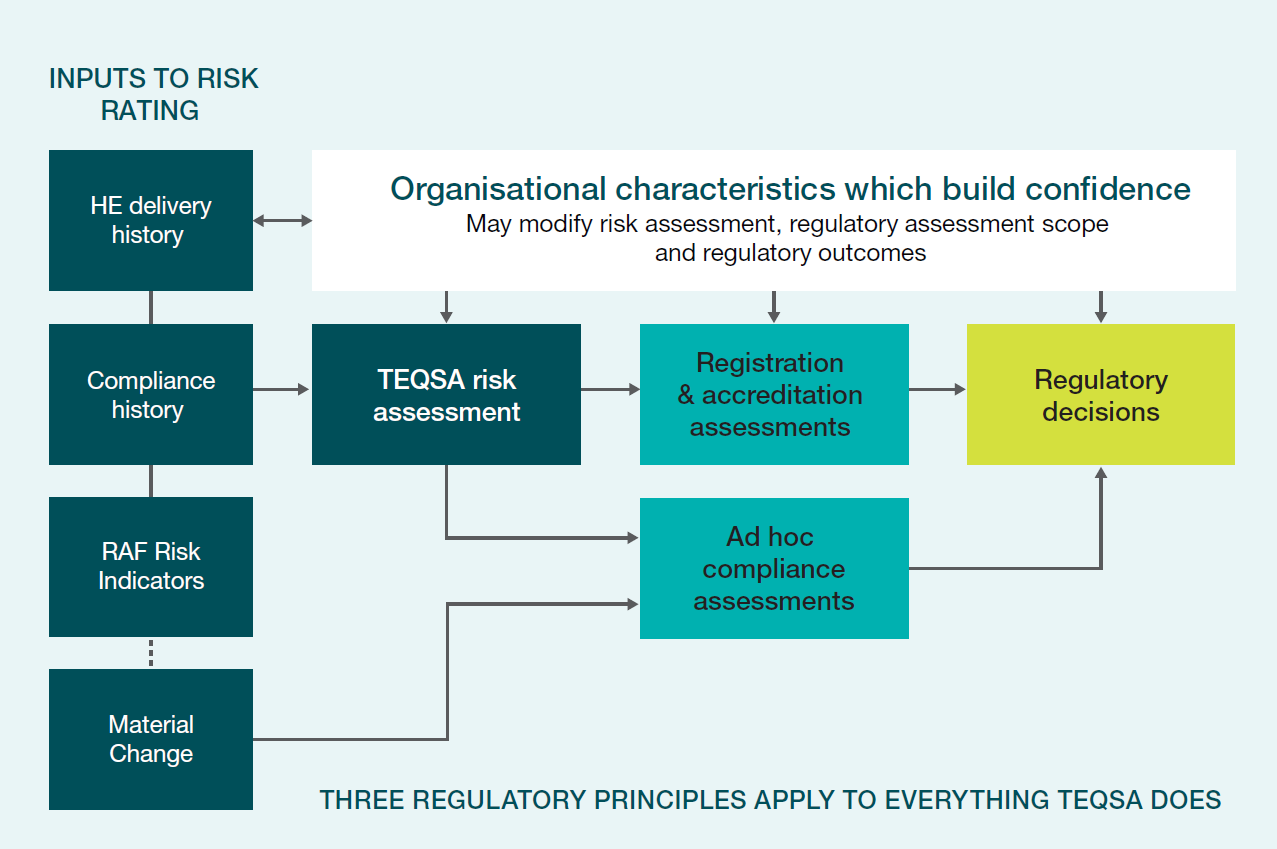 Figure 1: An integrated view of TEQSA's risk-based approach to assuring quality