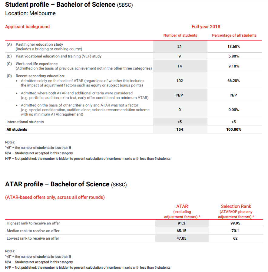 Good Practice Note - Admissions Transparency -  Figure 24 - La Trobe University