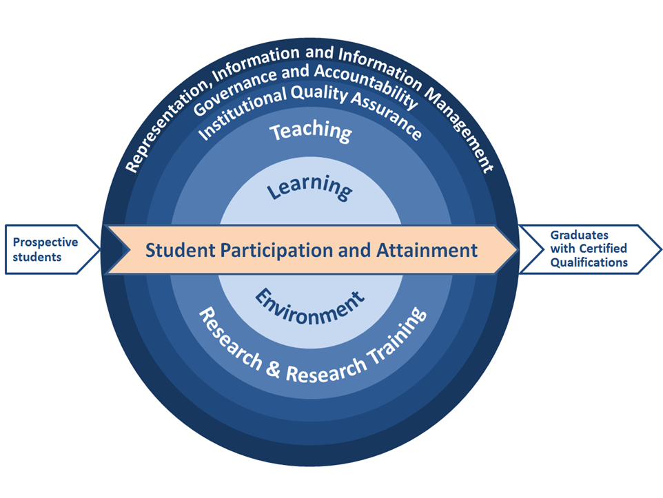 The 'student lifecycle' of the HES Framework