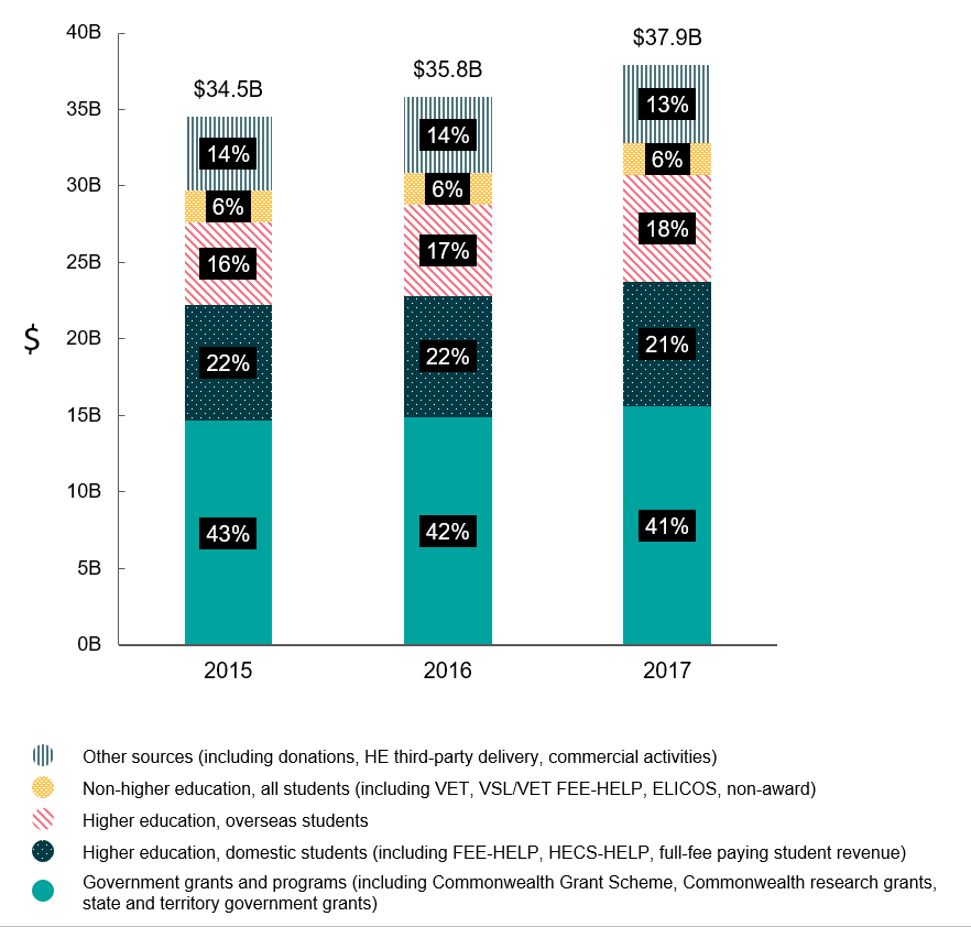 KFM 2018 - Figure 3. Bar chart showing key revenue sources ($), sector, 2015 – 2017