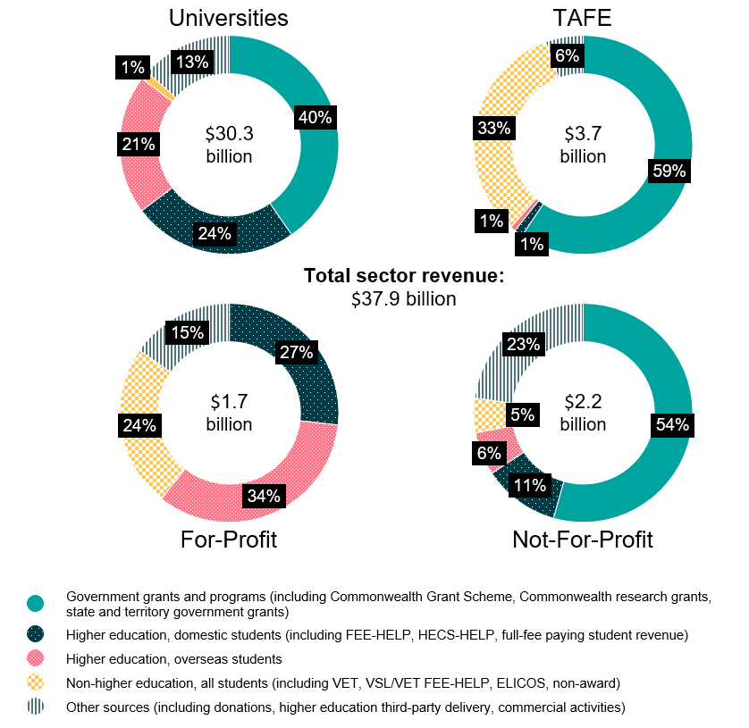 KFM 2018 - Figure 4. Pie charts showing revenue sources, by provider type, 2017