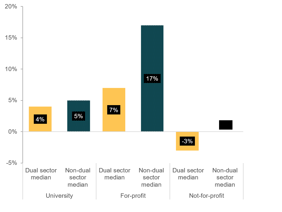 KFM 2018 - Figure 7. Bar chart showing net surplus/profit margin (median), by dual sector status, 2017