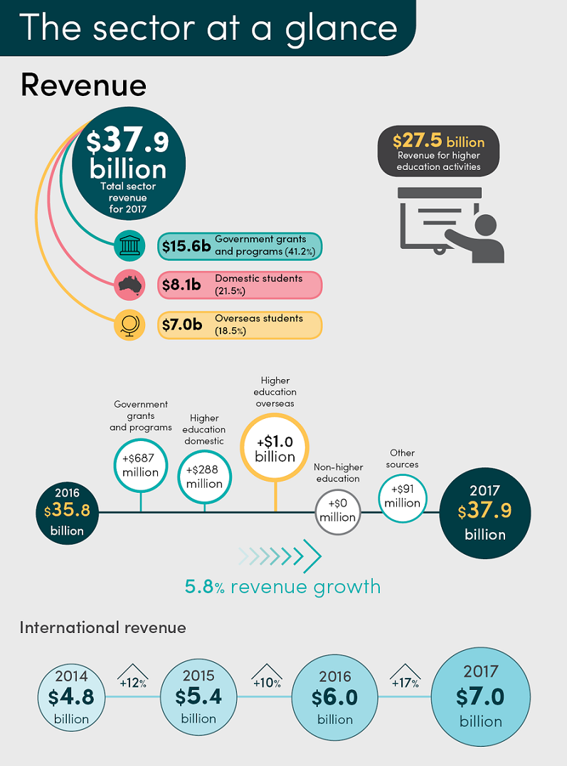 Infographic for KFM 2018 - Sector at a glance - page 1 - showing revenue of $37.9 billion and revenue growth of 5.8%