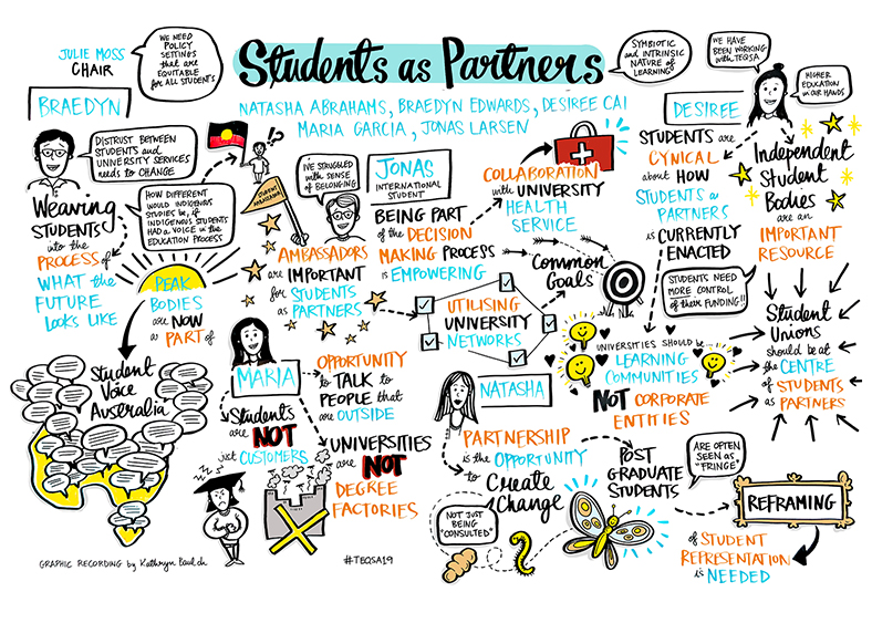 Image displaying key themes of the TEQSA Conference 2019 Students as Partners session